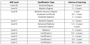 Wall Street College Australia Qualification